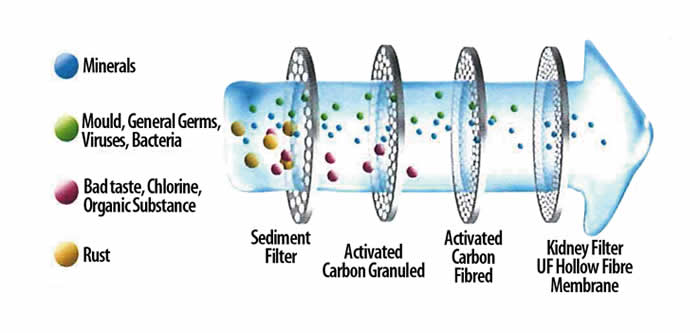 How to Decide Activated Carbon Quality ?
